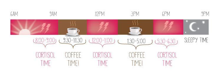 kortizol a káva
