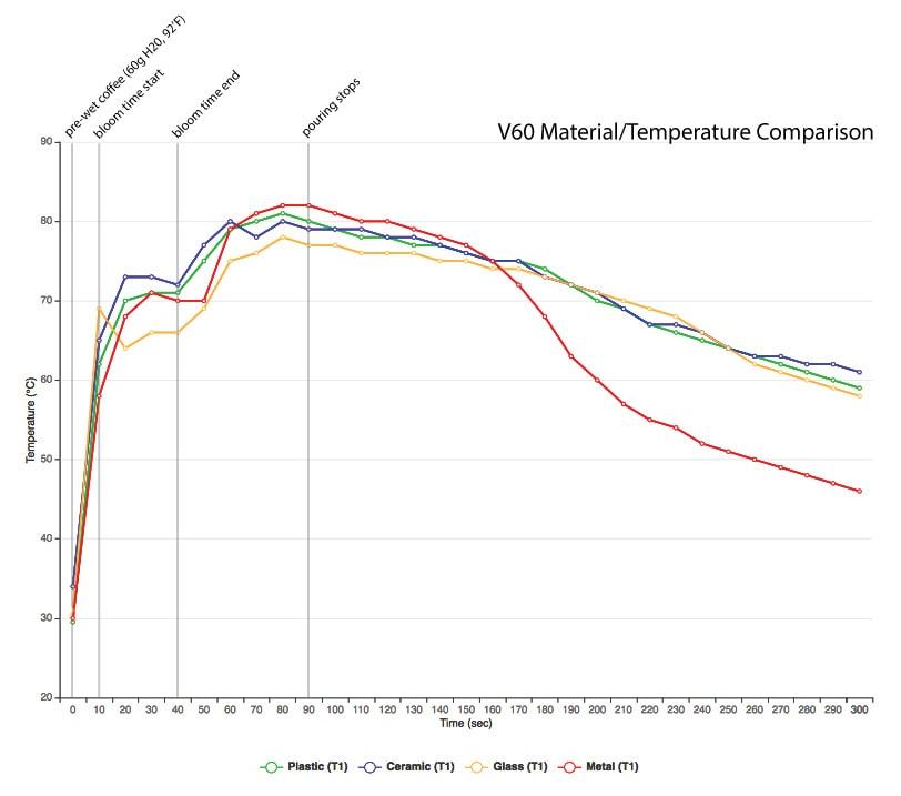 teplota materiálu pri príprave kávy cez Hario V60